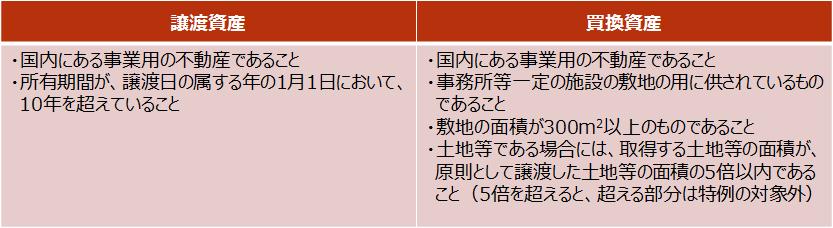 【「7号買換え」の主な要件】
