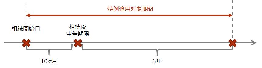 【取得費加算の特例の適用対象期間】