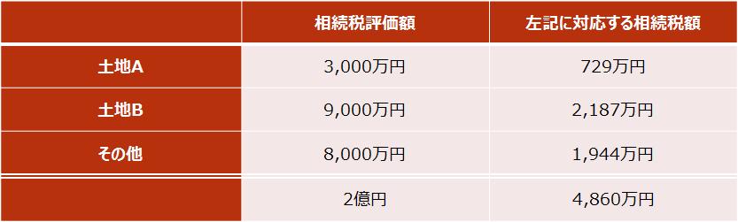 【取得費加算額の計算(土地:改正前後での取得費加算額の比較)】