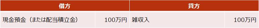 定期保険【配当金の仕訳】