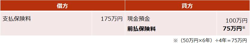 逓増定期保険【後半4割の期間における仕訳(死亡保険受取人が法人の場合)】