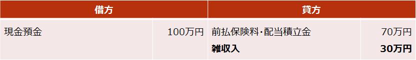 逓増定期保険【死亡保険金・解約返戻金の仕訳(差益が出た場合)】