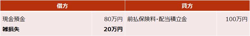 逓増定期保険【死亡保険金・解約返戻金の仕訳(損失が出た場合)】