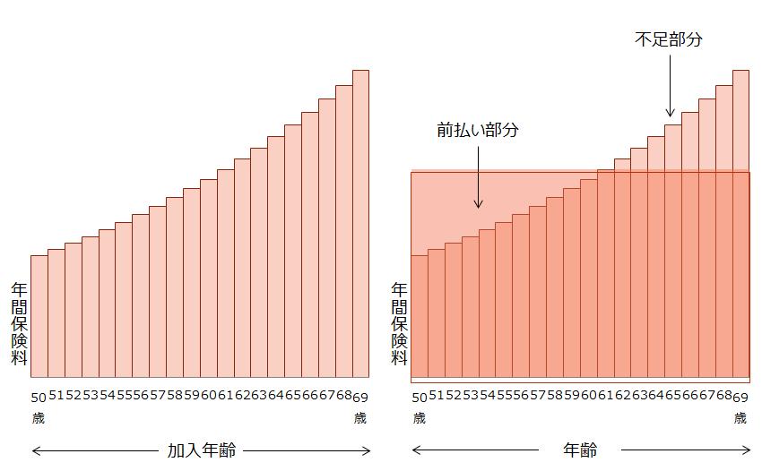 逓増定期保険【逓増定期保険の支払イメージ】