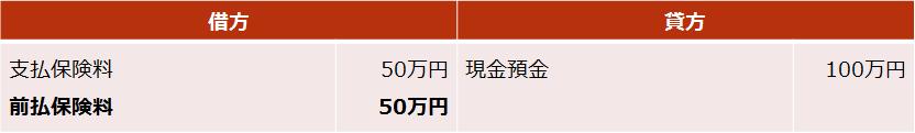 長期平準定期保険【前半6割の期間における仕訳(死亡保険受取人が法人の場合)】