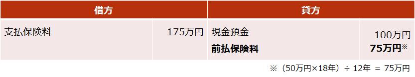 長期平準定期保険【後半4割の期間における仕訳(死亡保険受取人が法人の場合)】