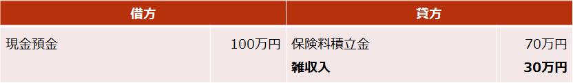 終身保険【死亡保険金の仕訳】