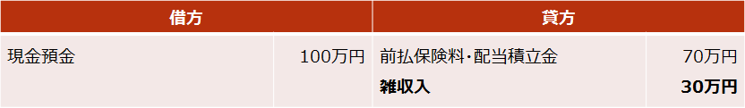 がん保険【死亡保険金・解約返戻金の仕訳(差益が出た場合)】