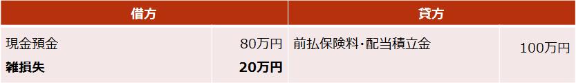 がん保険【死亡保険金・解約返戻金の仕訳(損失が出た場合)】