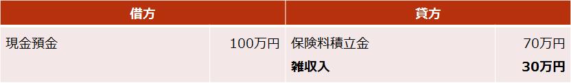 個人年金【死亡給付金の仕訳(差益が出た場合)】