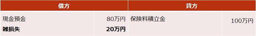 個人年金【死亡給付金の仕訳(損失が出た場合)】