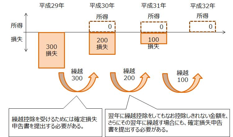 所得税【損失の繰越控除】