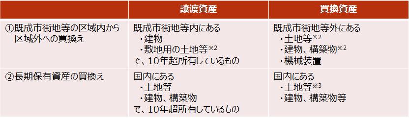 【買換え特例の対象】