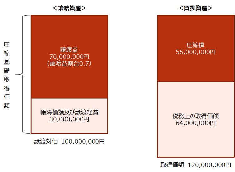 【買換えの特例 税務上の取り扱いイメージ】