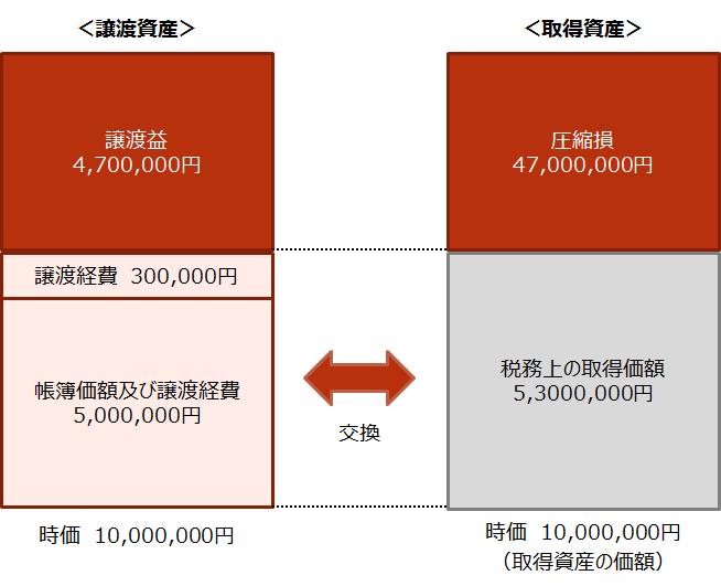 【交換の特例 税務上の取り扱いイメージ】
