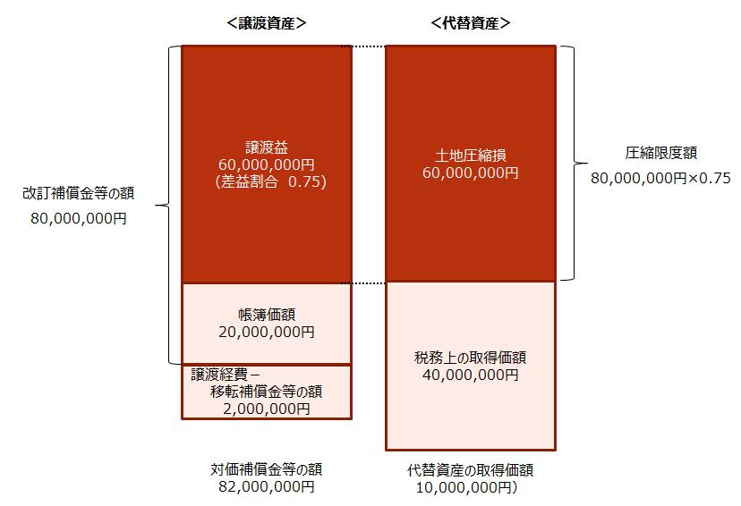 【収用等の特例 税務上の取り扱いイメージ】