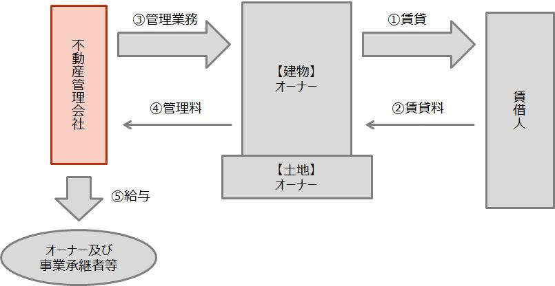 【管理委託方式のイメージ】