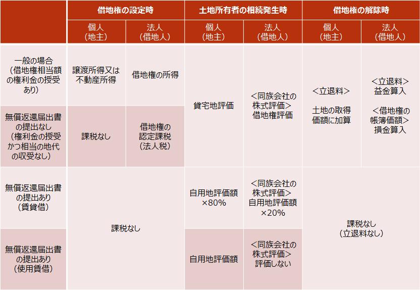 【借地権の課税関係】