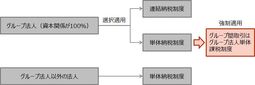 【グループ法人税制の枠組み】