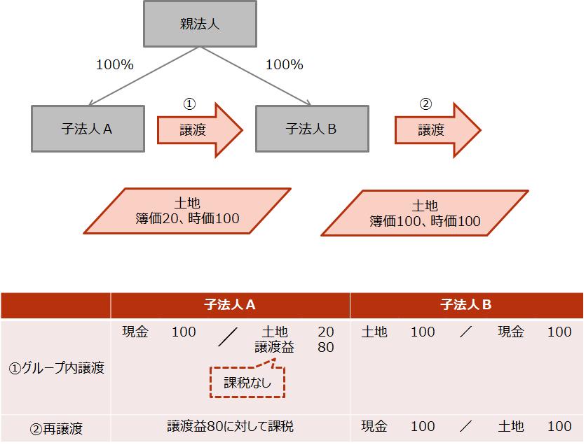 【グループ法人間の資産の譲渡取引】