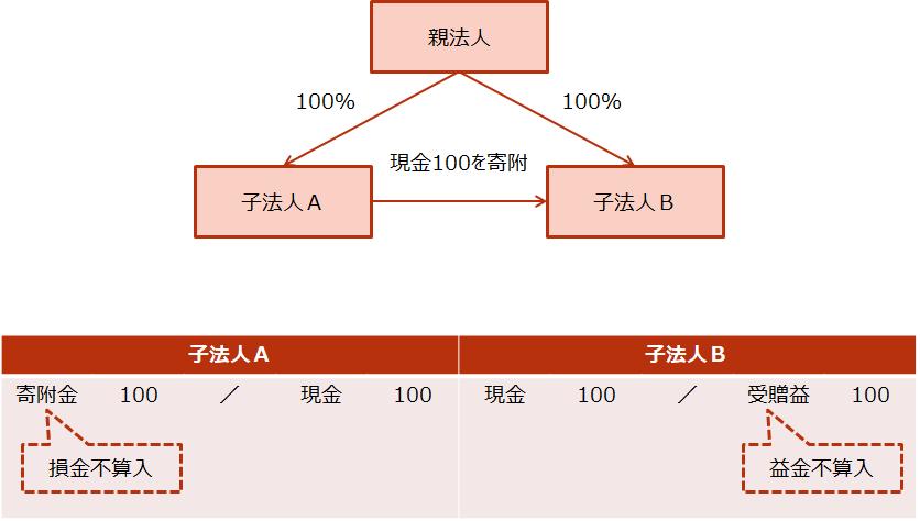 【グループ法人間の寄付】