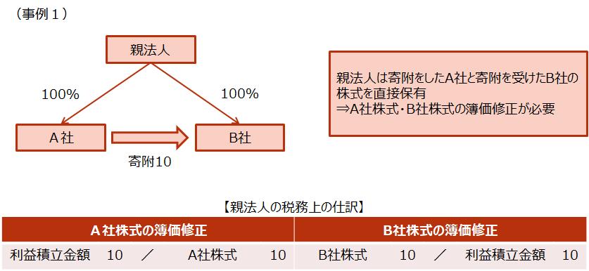 【子会社株式の帳簿価額の修正】1