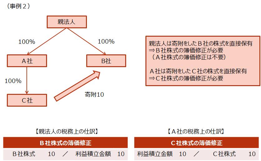 【子会社株式の帳簿価額の修正】2