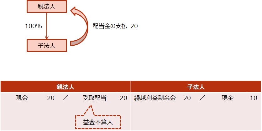 【グループ法人間の受取配当】