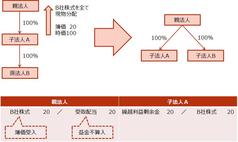 【グループ法人間の現物分配】