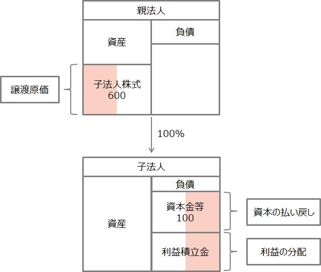 【グループ法人間の金庫株譲渡とみなし配当】1
