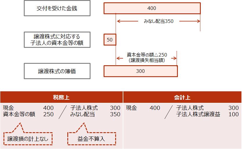 【グループ法人間の金庫株譲渡とみなし配当】2