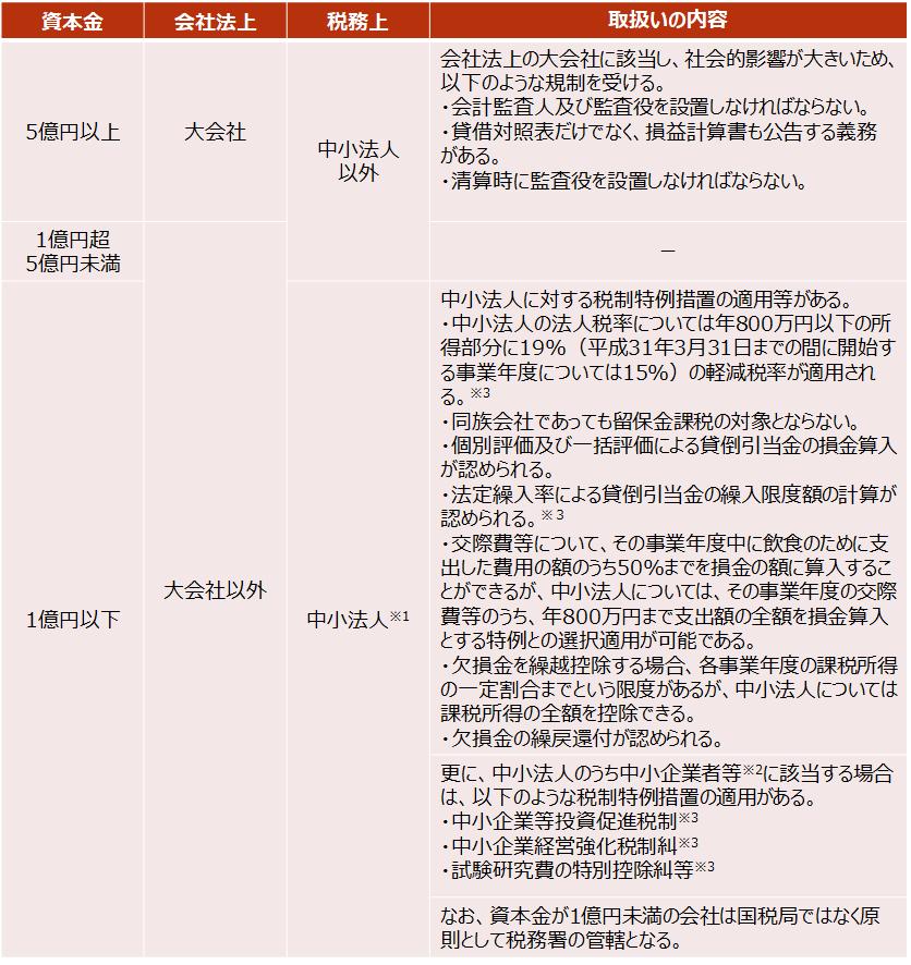 【資本金の多寡と実務上の影響(未上場会社のケース)】
