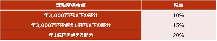 【留保金課税における税率】