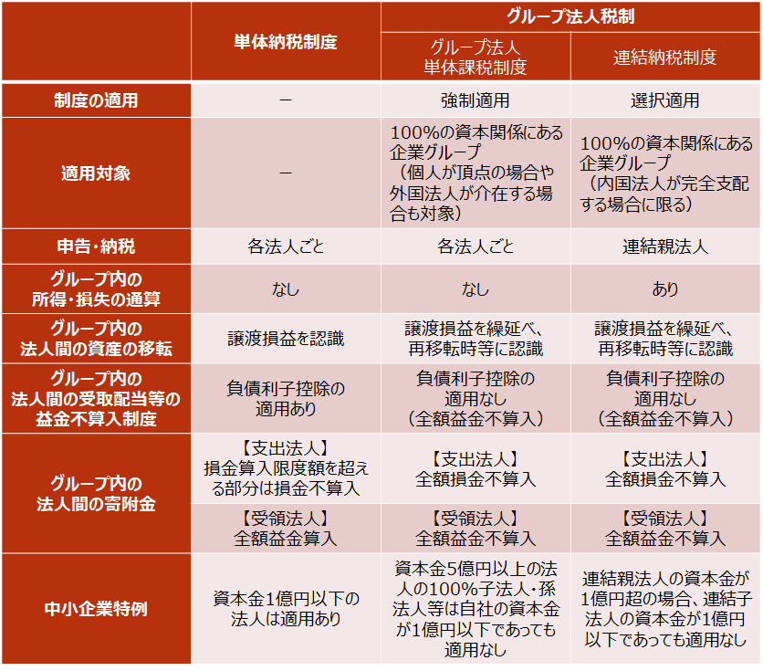 【グループ法人単体課税制度と連結納税制度の比較】