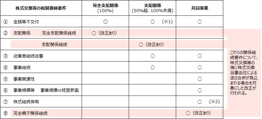 【株式交換等の税制適格要件(概要)】