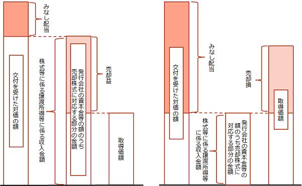 【自己株式取得時における個人への課税イメージ】