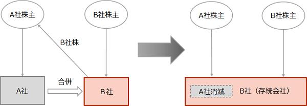 【合併のスキーム図】_w600