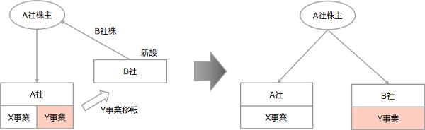 【会社分割のスキーム図】