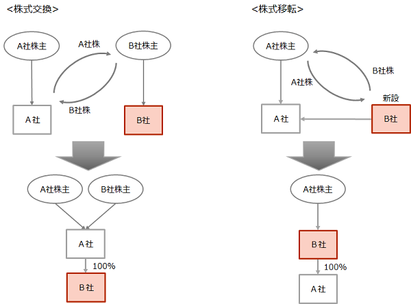 【株式交換と株式移転のスキーム図】