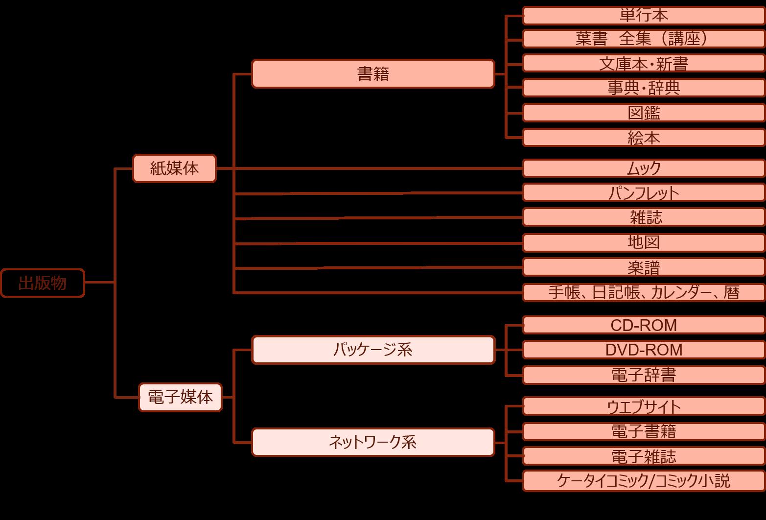 出版業界 | 山田コンサルティンググループ