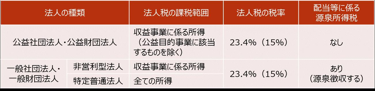 【公益法人、一般法人の税務上の取り扱い】