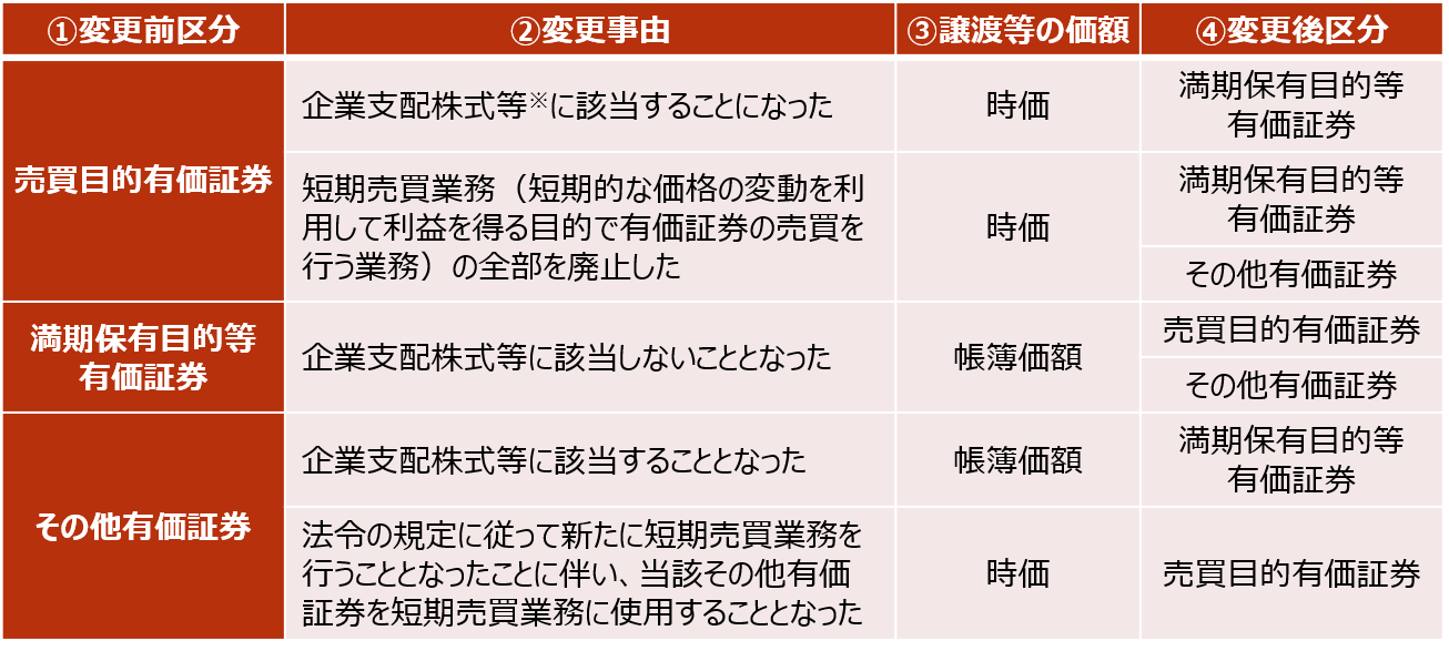 【保有目的区分の変更に関する取り扱い】
