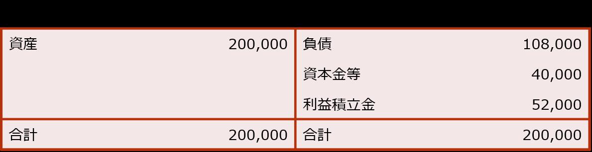 【株式発行法人(A社)の自己株式取得直前の概要】