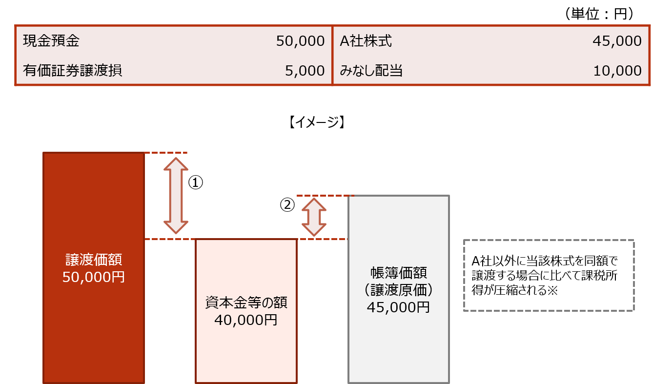 【設例に基づく税法上の仕訳 譲渡側】