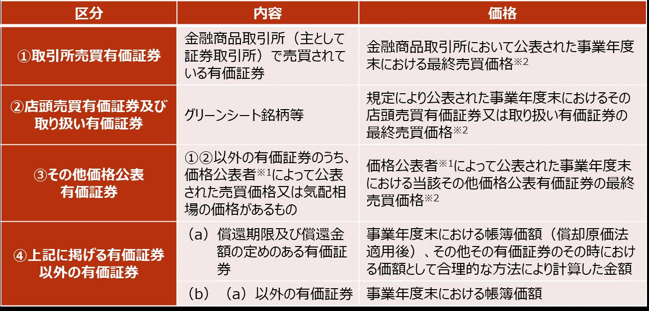 【売買目的有価証券の時価の算出方法】