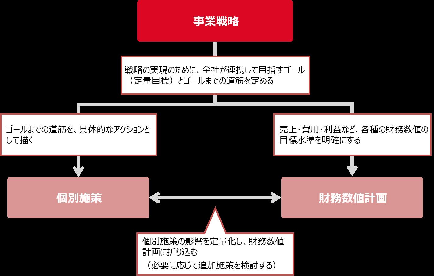 事業戦略から施策計画