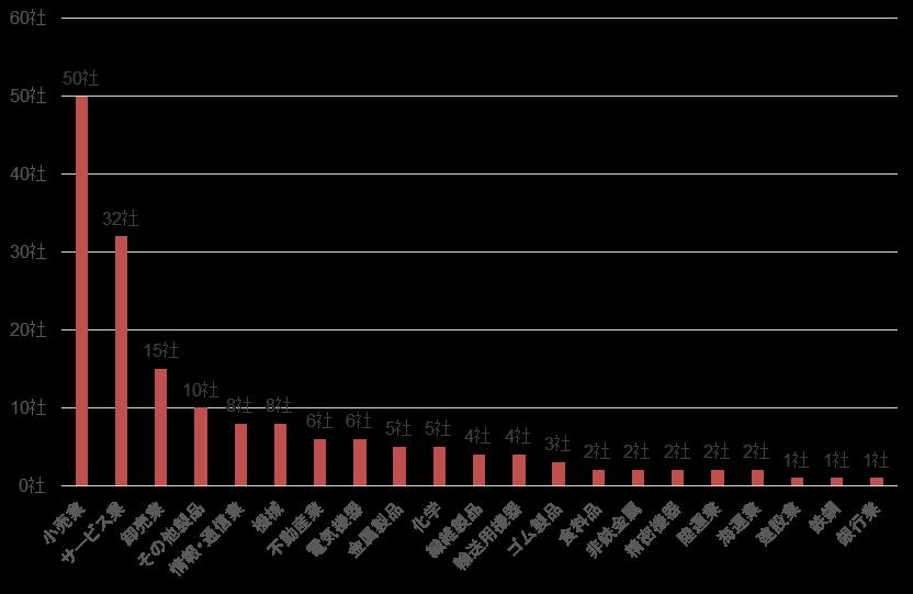 【図1_各業種区分別の公表企業数】