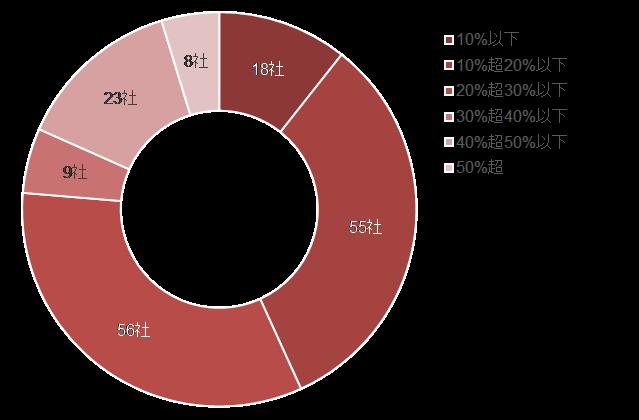 【図2:役員報酬の減額割合】