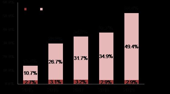 【図3:報酬委員会の導入状況(市場第一部:報酬委員会設置会社の比率推移)】
