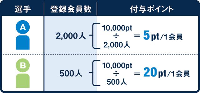 A選手に予想した登録会員数が2,000人の場合 → 10,000pt÷2,000人=付与ポイントは5pt/1会員 | B選手に予想した登録会員数が500人の場合 → 10,000pt÷500人=付与ポイントは20pt/1会員